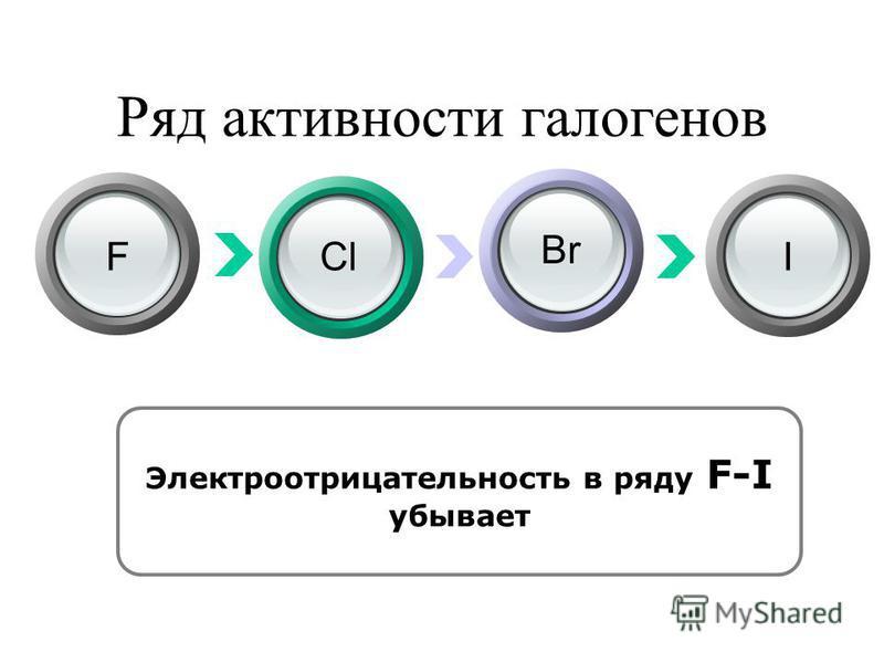Электроотрицательность в ряду F-I убывает Ряд активности галогенов FCl Br I