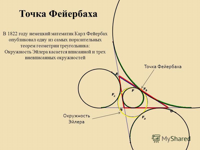Точка Фейербаха В 1822 году немецкий математик Карл Фейербах опубликовал одну из самых поразительных теорем геометрии треугольника: Окружность Эйлера касается вписанной и трех вневписанных окружностей Точка Фейербаха Окружность Эйлера