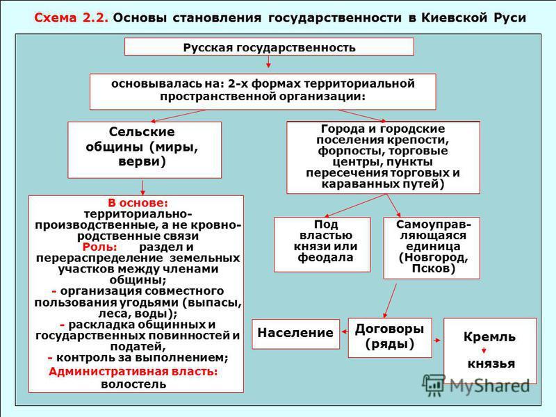 Борьба руси за свержение ордынского ига схема фото 618