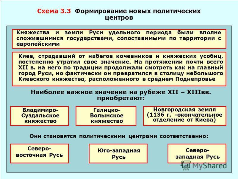 в Киевской Руси. Тема 3.