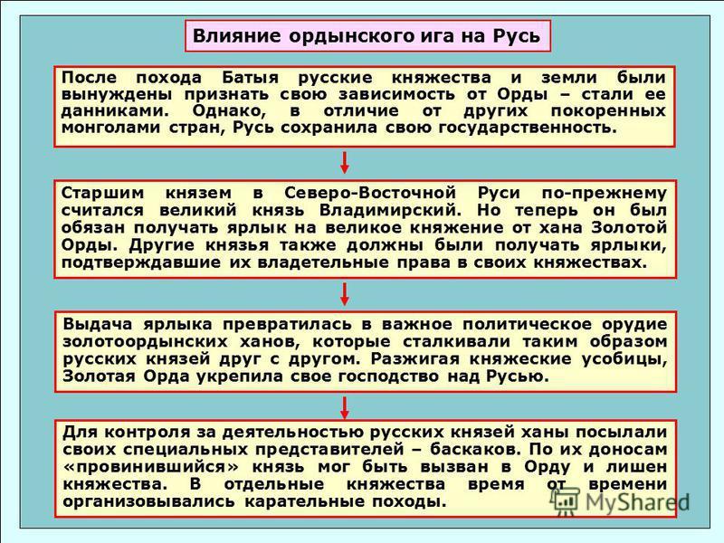 После похода Батыя русские княжества и земли были вынуждены признать свою зависимость от Орды – стали ее данниками. Однако, в отличие от других покоренных монголами стран, Русь сохранила свою государственность. Старшим князем в Северо-Восточной Руси