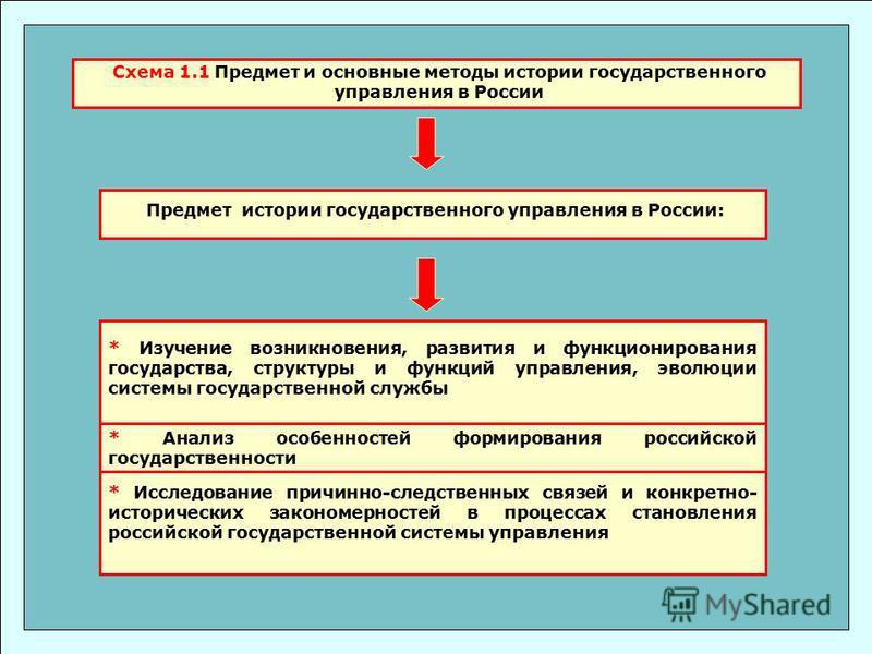 Схема 1.1 Предмет и основные