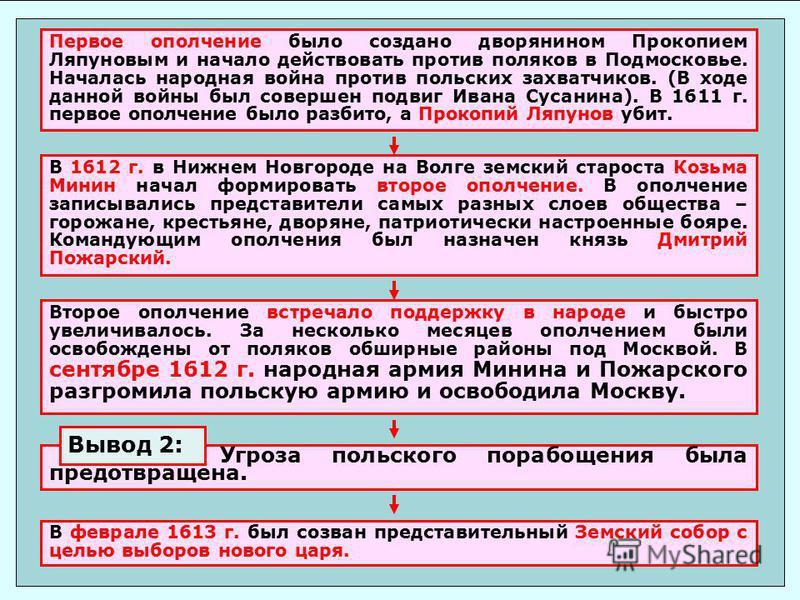 Первое ополчение было создано дворянином Прокопием Ляпуновым и начало действовать против поляков в Подмосковье. Началась народная война против польских захватчиков. (В ходе данной войны был совершен подвиг Ивана Сусанина). В 1611 г. первое ополчение