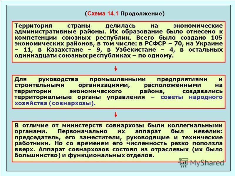 ( Схема 14.1 Продолжение) Территория страны делилась на экономические административные районы. Их образование было отнесено к компетенции союзных республик. Всего было создано 105 экономических районов, в том числе: в РСФСР – 70, на Украине – 11, в К