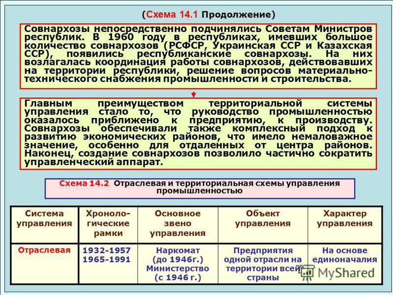 ( Схема 14.1 Продолжение) Совнархозы непосредственно подчинялись Советам Министров республик. В 1960 году в республиках, имевших большое количество совнархозов (РСФСР, Украинская ССР и Казахская ССР), появились республиканские совнархозы. На них возл