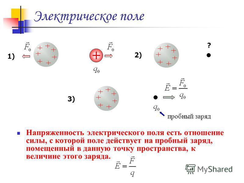 Электрическое поле Напряженность электрического поля есть отношение силы, с которой поле действует на пробный заряд, помещенный в данную точку пространства, к величине этого заряда. 1) 2) ? 3) пробный заряд