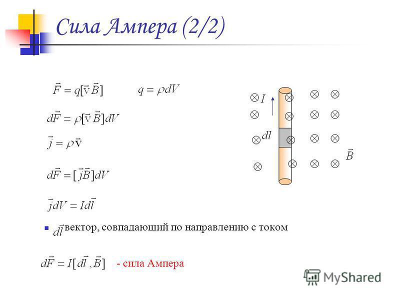 Сила Ампера (2/2) вектор, совпадающий по направлению с током - сила Ампера