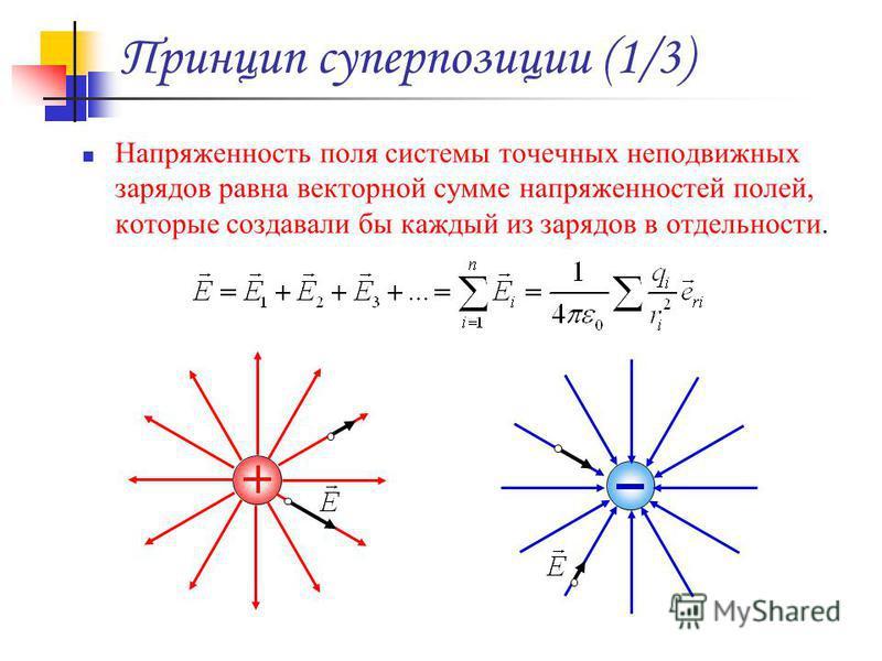 Принцип суперпозиции (1/3) Напряженность поля системы точечных неподвижных зарядов равна векторной сумме напряженностей полей, которые создавали бы каждый из зарядов в отдельности.