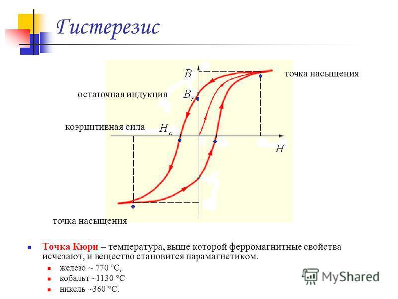 Гистерезис Точка Кюри – температура, выше которой ферромагнитные свойства исчезают, и вещество становится парамагнетиком. железо ~ 770 °C, кобальт ~1130 °C никель ~360 °C. точка насыщения остаточная индукция коэрцитивная сила