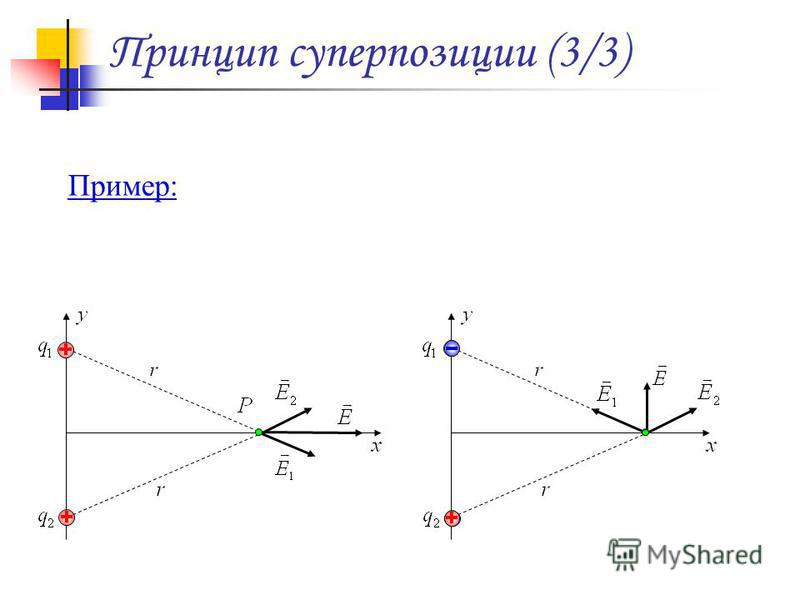 Принцип суперпозиции (3/3) Пример: