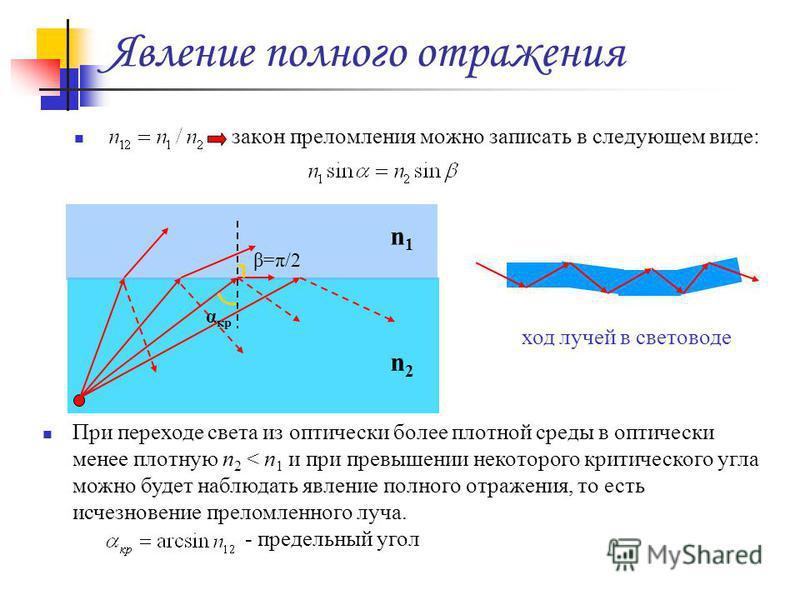 Явление полного отражения закон преломления можно записать в следующем виде: β=π/2 α кр n2n2 n1n1 При переходе света из оптически более плотной среды в оптически менее плотную n 2 < n 1 и при превышении некоторого критического угла можно будет наблюд