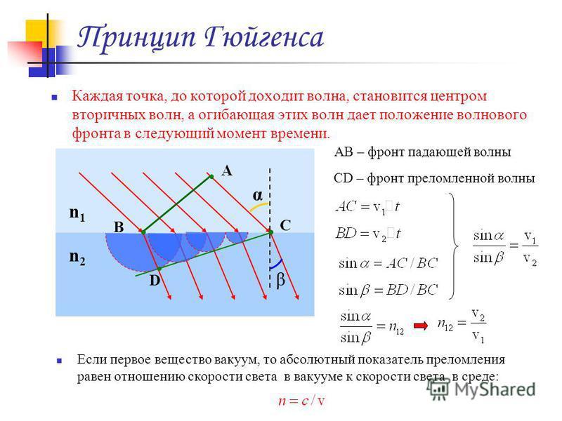 Принцип Гюйгенса Каждая точка, до которой доходит волна, становится центром вторичных волн, а огибающая этих волн дает положение волнового фронта в следующий момент времени. n2n2 n1n1 α β B А C D Если первое вещество вакуум, то абсолютный показатель