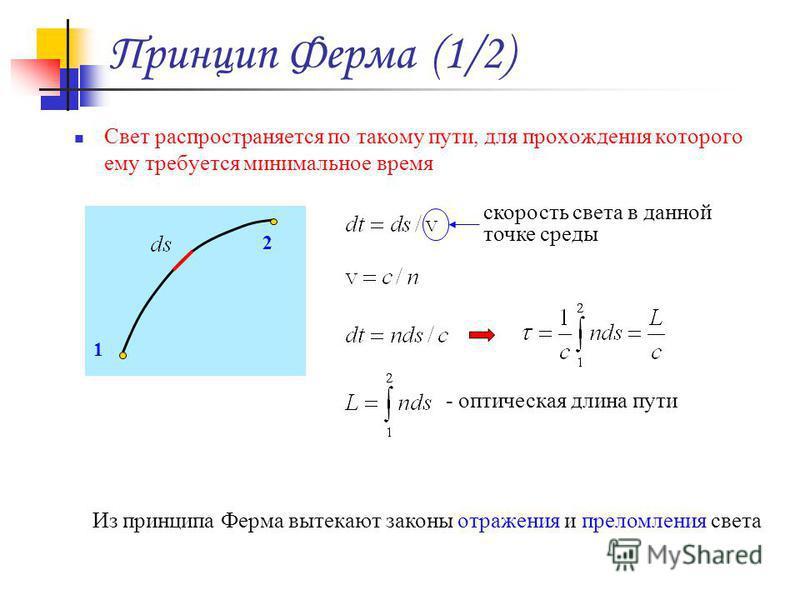 Принцип Ферма (1/2) Свет распространяется по такому пути, для прохождения которого ему требуется минимальное время 1 2 скорость света в данной точке среды - оптическая длина пути Из принципа Ферма вытекают законы отражения и преломления света