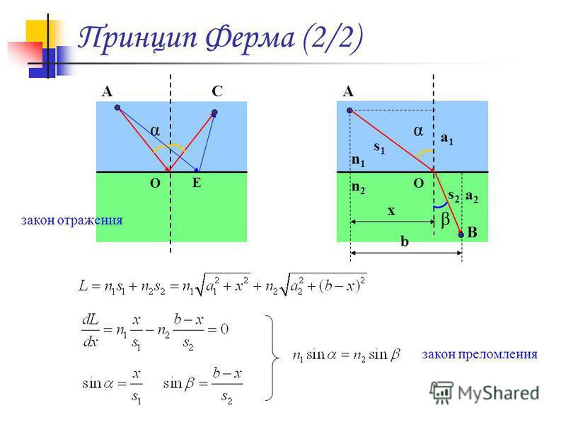 Принцип Ферма (2/2) α AC O E n1n1 α A O β B s1s1 s2s2 n2n2 a1a1 a2a2 x b закон отражения закон преломления