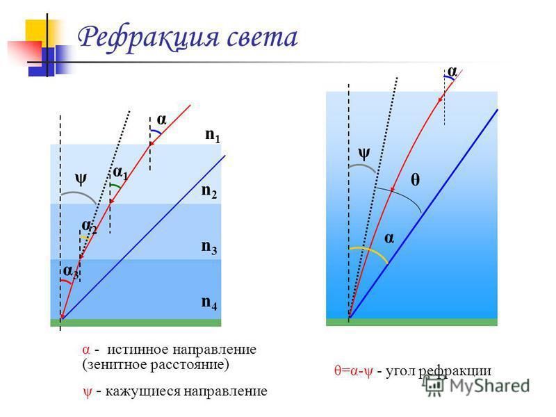 Рефракция света n2n2 n1n1 α n3n3 n4n4 α1α1 α3α3 α2α2 ψ α ψ α θ=α-ψ - угол рефракции ψ - кажущиеся направление α - истинное направление (зенитное расстояние) θ