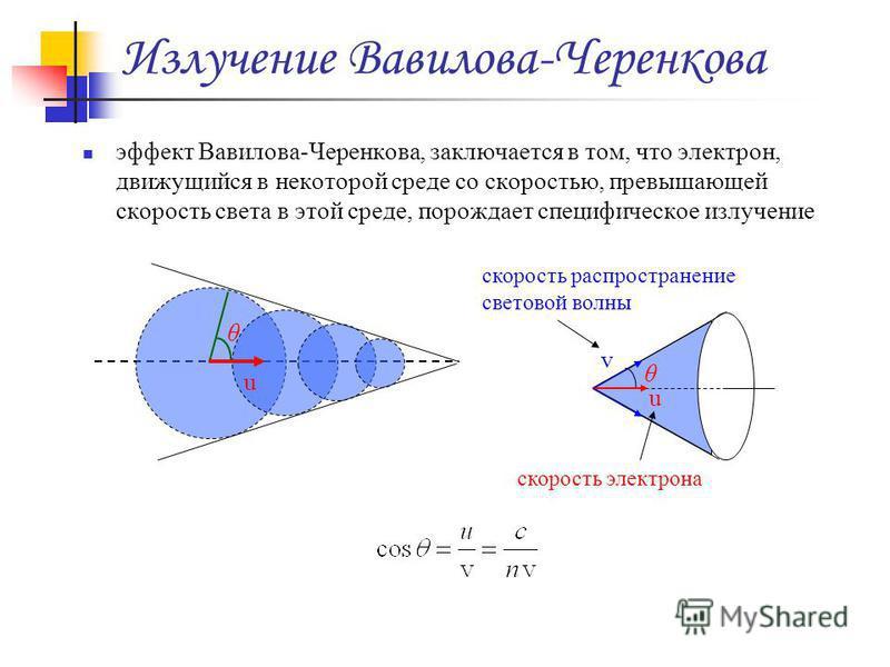 Излучение Вавилова-Черенкова эффект Вавилова-Черенкова, заключается в том, что электрон, движущийся в некоторой среде со скоростью, превышающей скорость света в этой среде, порождает специфическое излучение θ u u v θ скорость распространение световой