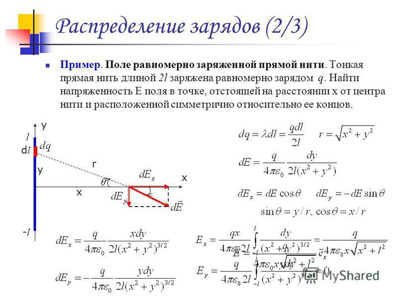 Распределение зарядов (2/3) Пример. Поле равномерно заряженной прямой нити. Тонкая прямая нить длиной 2l заряжена равномерно зарядом q. Найти напряженность E поля в точке, отстоящей на расстоянии x от центра нити и расположенной симметрично относител