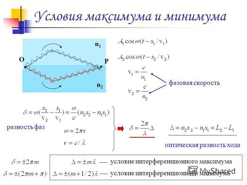 Условия максимума и минимума n1n1 n2n2 P O фазовая скорость разность фаз оптическая разность хода условие интерференционного максимума условие интерференционного минимума