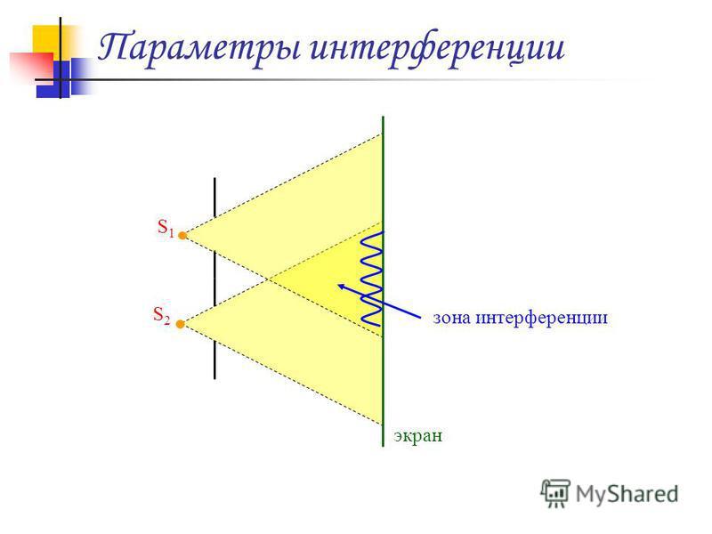 Параметры интерференции зона интерференции экран S1S1 S2S2