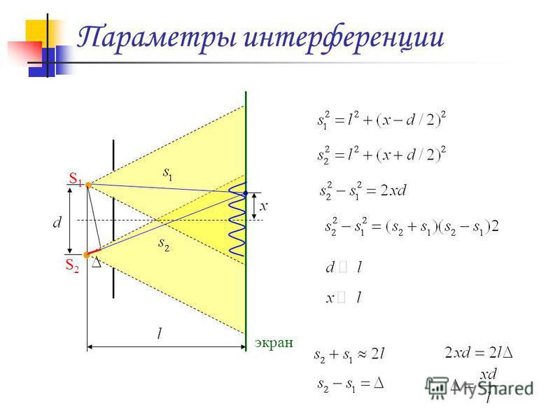 Параметры интерференции S1S1 S2S2 экран