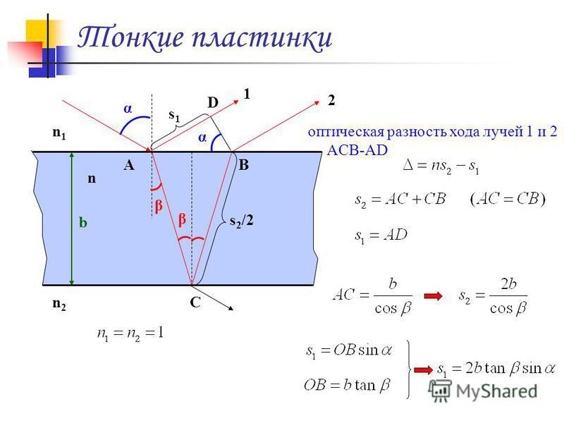 Тонкие пластинки β β α b n AB C α D s1s1 s 2 /2 1 2 n1n1 n2n2 оптическая разность хода лучей 1 и 2 ACB-AD