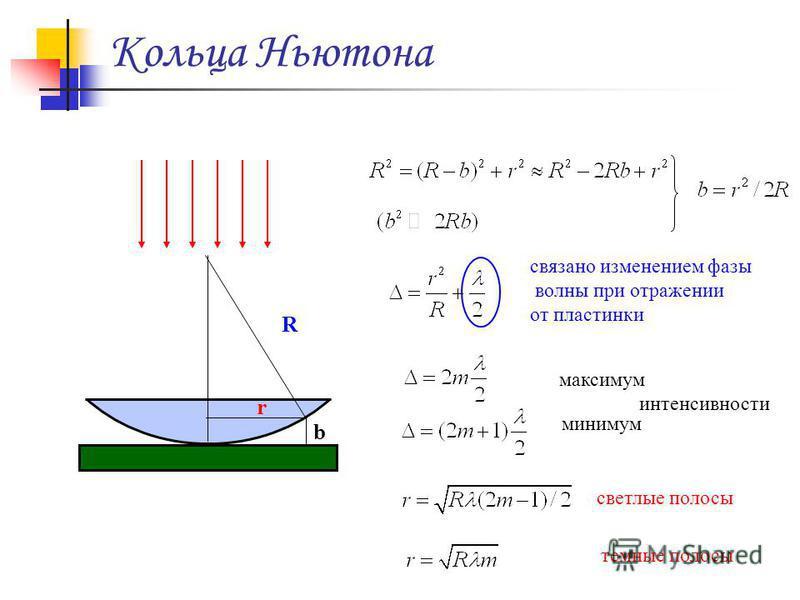 Кольца Ньютона b r R максимум интенсивности минимум светлые полосы темные полосы связано изменением фазы волны при отражении от пластинки