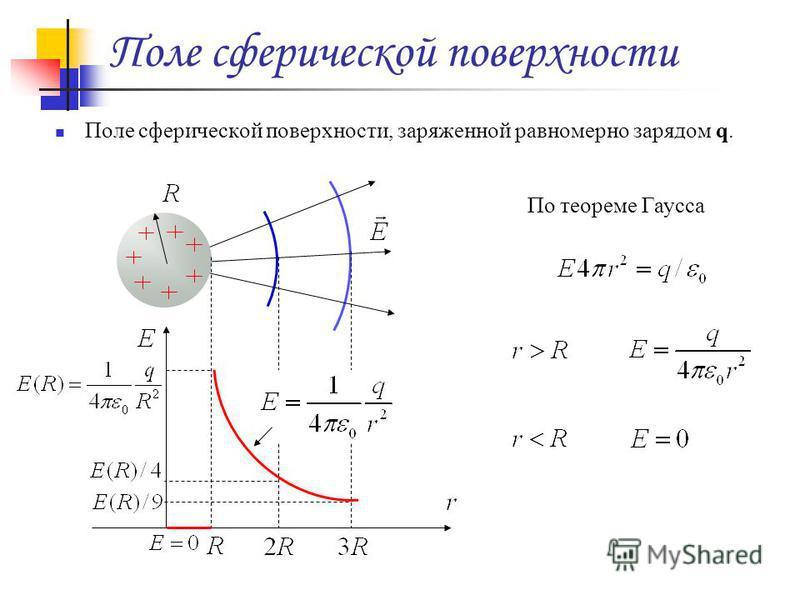 Поле сферической поверхности Поле сферической поверхности, заряженной равномерно зарядом q. По теореме Гаусса