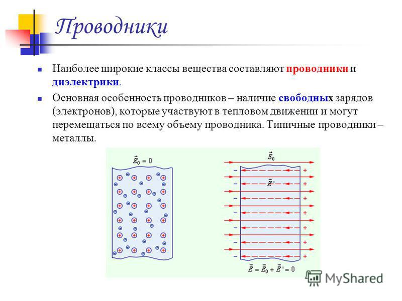 Проводники Наиболее широкие классы вещества составляют проводники и диэлектрики. Основная особенность проводников – наличие свободных зарядов (электронов), которые участвуют в тепловом движении и могут перемещаться по всему объему проводника. Типичны