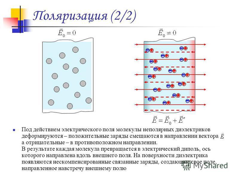 Поляризация (2/2) Под действием электрического поля молекулы неполярных диэлектриков деформируются – положительные заряды смещаются в направлении вектора, а отрицательные – в противоположном направлении. В результате каждая молекула превращается в эл