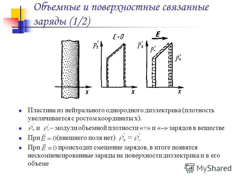 Объемные и поверхностные связанные заряды (1/2) Пластина из нейтрального однородного диэлектрика (плотность увеличивается с ростом координаты x). и – модули объемной плотности «+» и «–» зарядов в веществе При (внешнего поля нет) При происходит смещен