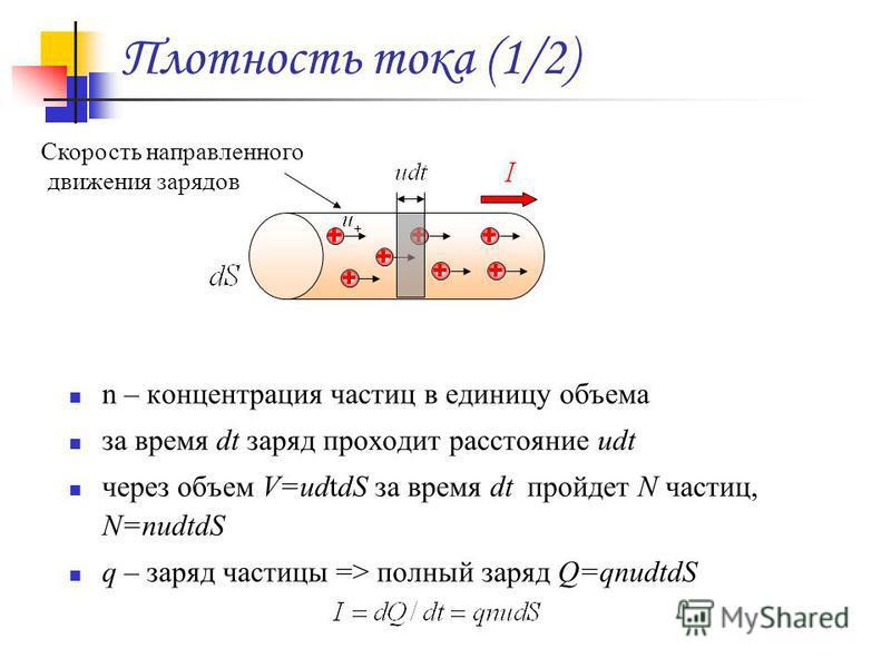 Плотность тока (1/2) n – концентрация частиц в единицу объема за время dt заряд проходит расстояние udt через объем V=udtdS за время dt пройдет N частиц, N=nudtdS q – заряд частицы => полный заряд Q=qnudtdS Скорость направленного движения зарядов