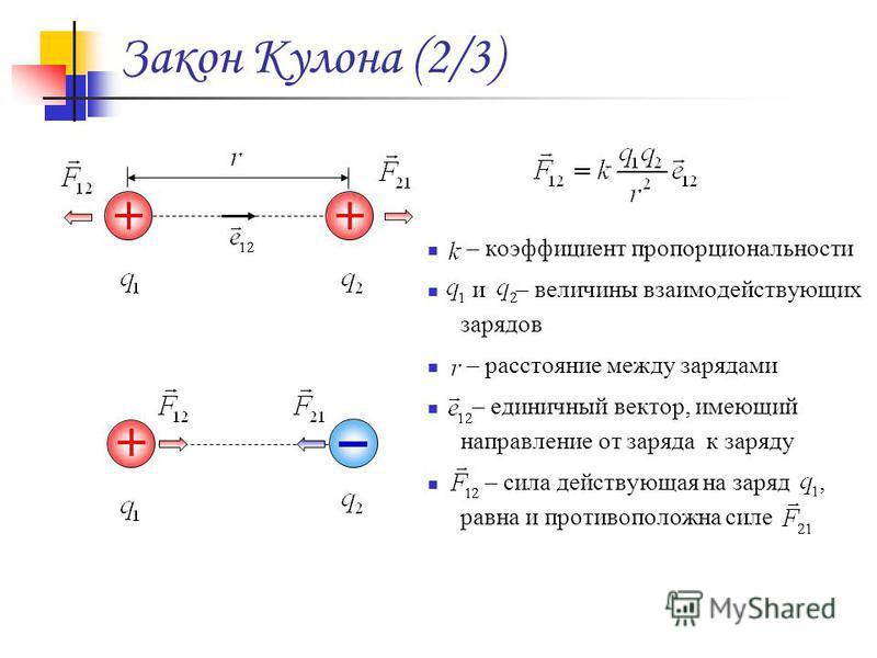 Закон Кулона (2/3) – коэффициент пропорциональности и – величины взаимодействующих зарядов – расстояние между зарядами – единичный вектор, имеющий направление от заряда к заряду – сила действующая на заряд, равна и противоположна силе
