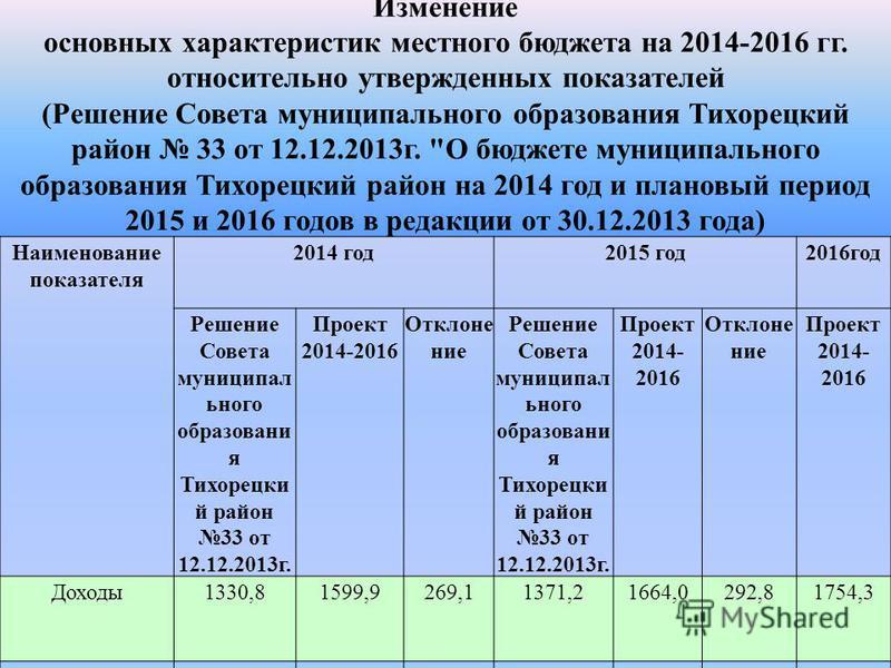 Изменение основных характеристик местного бюджета на 2014-2016 гг. относительно утвержденных показателей (Решение Совета муниципального образования Тихорецкий район 33 от 12.12.2013 г.