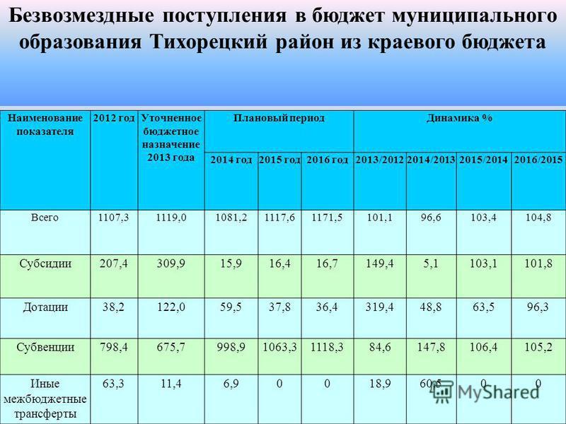 Наименование показателя 2012 год Уточненное бюджетное назначение 2013 года Плановый период Динамика % 2014 год 2015 год 2016 год 2013/20122014/20132015/20142016/2015 Всего 1107,31119,01081,21117,61171,5101,196,6103,4104,8 Субсидии 207,4309,915,916,41