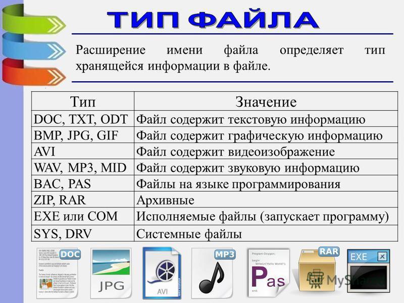 Тип Значение DOC, TXT, ODTФайл содержит текстовую информацию BMP, JPG, GIFФайл содержит графическую информацию AVIФайл содержит видеоизображение WAV, MP3, MIDФайл содержит звуковую информацию BAC, PASФайлы на языке программирования ZIP, RARАрхивные E