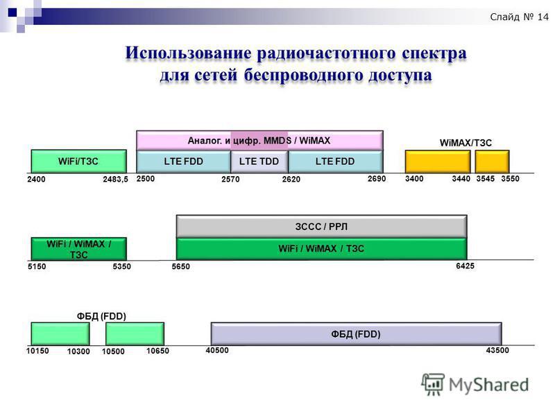 Использование радиочастотного спектра для сетей беспроводного доступа Использование радиочастотного спектра для сетей беспроводного доступа WiFi/ТЗС 2400 2483,5 LTE FDD LTE TDD 2500 2570 2620 2690 3400344035453550 WiMAX/ТЗС WiFi / WiMAX / ТЗС 5150 53