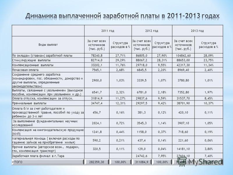 2011 год 2012 год 2013 год Виды выплат За счет всех источников (тыс. руб.) Структура расходов в % За счет всех источников (тыс. руб.) Структура расходов в % За счет всех источников (тыс. руб.) Структура расходов в % По окладам (ставкам) заработной пл