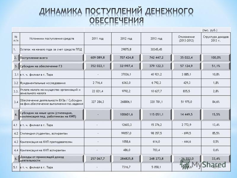 (тыс. руб.) п/п Источники поступления средств 2011 год 2012 год 2013 год Отклонение (2013-2012) Структура доходов 2013 г. 1. Остаток на начало года за счет средств ППД 29875,830345,45 2. Поступление всего 609 089,8 707 424,8742 447,235 022,4100,0% 3.