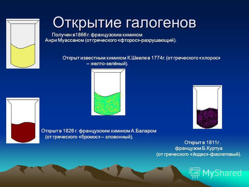Открытие галогенов Получен в 1866 г. французским химиком Анри Муассаном (от греческого «фторос»-разрушающий). Открыт известным химиком К.Шееле в 1774 г. (от греческого «хлороз» – желто-зелёный). Открыт в 1826 г. французским химиком А.Баларом (от греч