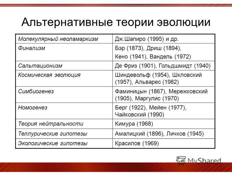 Альтернативные теории эволюции Молекулярный неоламаркизм Дж.Шапиро (1995) и др. Финализм Бэр (1873), Дриш (1894), Кено (1941), Вандель (1972) Сальтационизм Де Фриз (1901), Гольдшмидт (1940) Космическая эволюция Шиндевольф (1954), Шкловский (1957), Ал