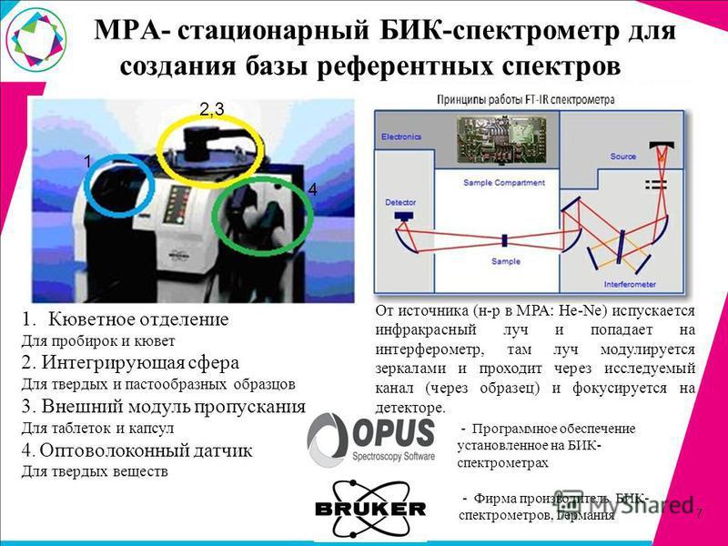 MPA- стационарный БИК-спектрометр для создания базы референтных спектров 2,3 1 4 1. Кюветное отделение Для пробирок и кювет 2. Интегрирующая сфера Для твердых и пастообразных образцов 3. Внешний модуль пропускания Для таблеток и капсул 4. Оптоволокон