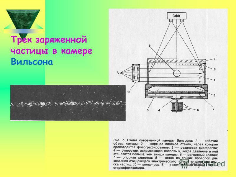 ВИЛЬСОНА КАМЕРА Первый трековый детектор заряженных частиц. Изобретена Ч. Вильсоном в 1912. Действие Вильсона камеры основано на конденсации пересыщенного пара (образовании мелких капелек жидкости) на ионах, возникающих вдоль следа (трека) заряженной