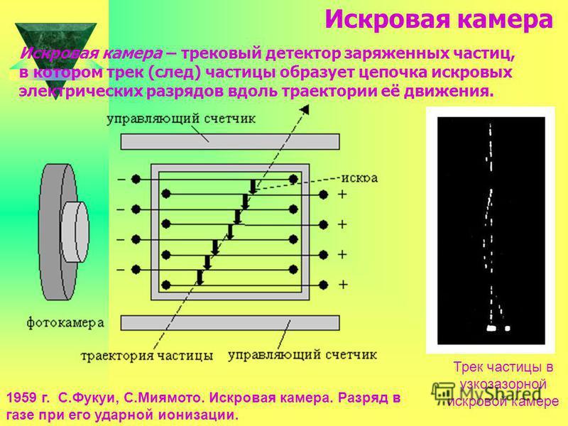 Метод толстостенных фотоэмульсий. Был разработан в 1928 г физиками А.П. ждановым и Л.В. Мысовским. Его сущность заключается в использовании специальных фотоэмульсий для регистрации заряженных частиц. Заряженная частица действует на зерна бромистого с