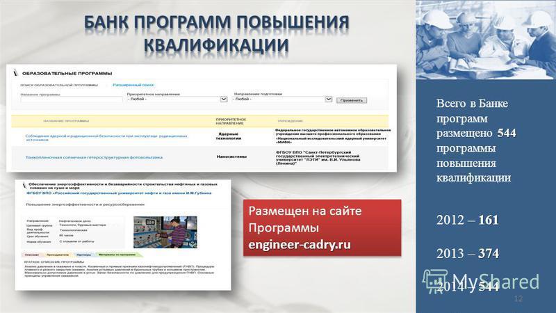 12 544 Всего в Банке программ размещено 544 программы повышения квалификации 161 2012 – 161 374 2013 – 374 544 2014 – 544 Размещен на сайте Программыengineer-cadry.ru engineer-cadry.ru