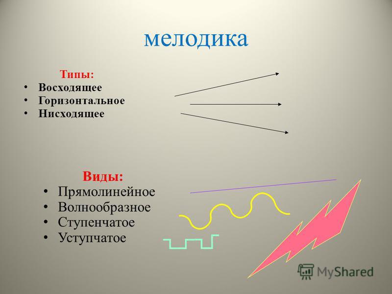 мелодика Типы: Восходящее Горизонтальное Нисходящее Виды: Прямолинейное Волнообразное Ступенчатое Уступчатое