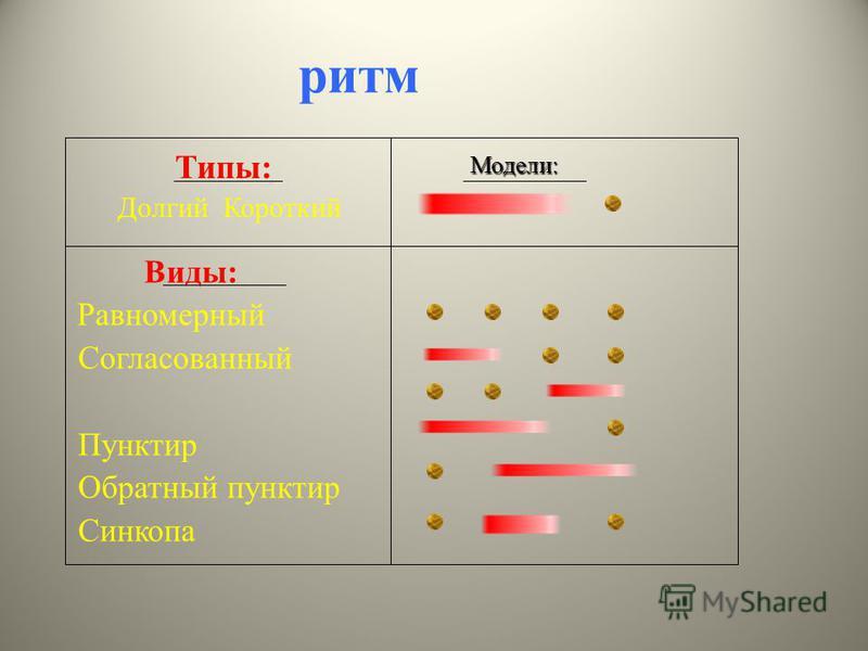 ритм Типы: Долгий Короткий Виды: Равномерный Согласованный Пунктир Обратный пунктир Синкопа Модели: