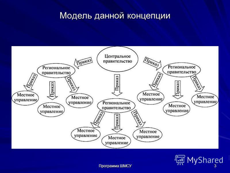 Модель данной концепции Программа ШМСУ 3