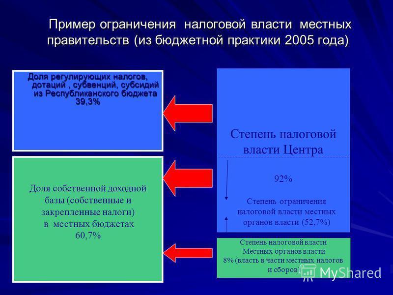 Пример ограничения налоговой власти местных правительств (из бюджетной практики 2005 года) Пример ограничения налоговой власти местных правительств (из бюджетной практики 2005 года) Степень налоговой власти Центра 92% Доля собственной доходной базы (