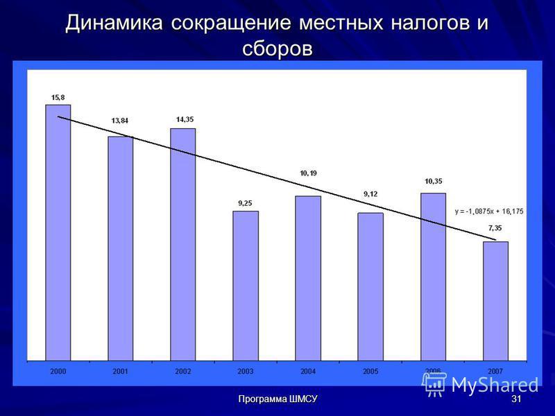 Динамика сокращение местных налогов и сборов Программа ШМСУ 31