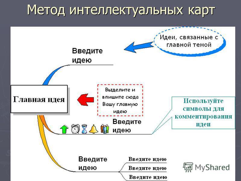 Метод интеллектуальных карт